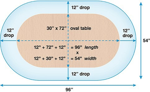 Measurements to Make an Oval Tablecloth